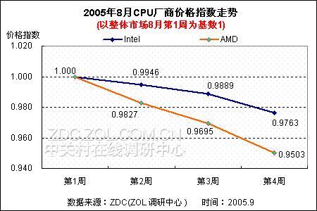 CPU厂商价格对拼 AMD开创大降幅先河