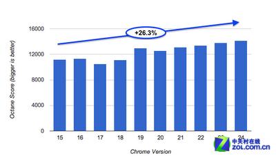 追求极速体验 Chrome浏览器速度提升26%