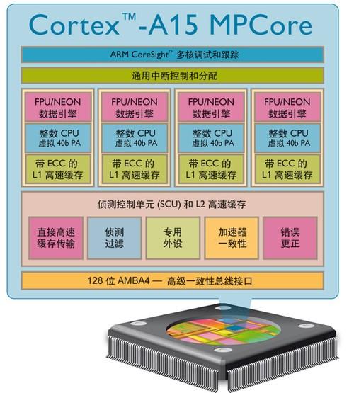 手机cpu架构_那种安卓手机的CPU架构游戏兼容性好-安卓系统什么cpu游戏兼容性 ...