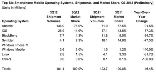 三星全美称霸 Android/iOS垄断智能机市场