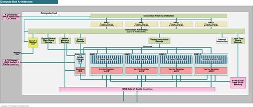 显示世界的2012中篇 年度GPU架构回顾
