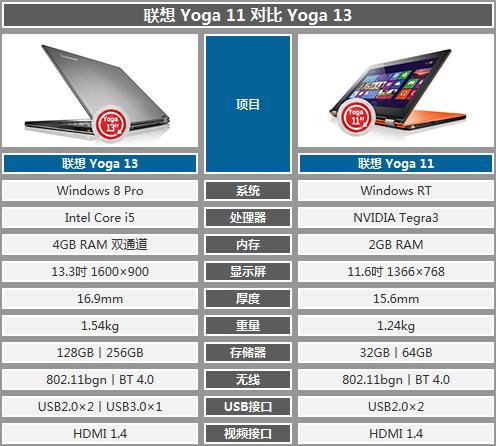 """打造平板新""""姿态""""?联想Yoga11上手体验"""