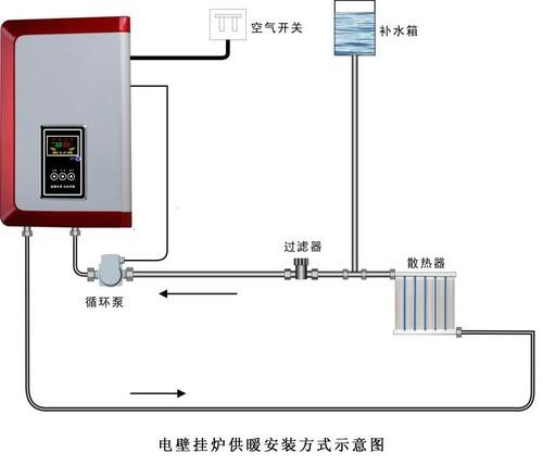 壁挂炉的工作原理类似于燃气热水器,当然,产品对温控效果的要求并不高图片