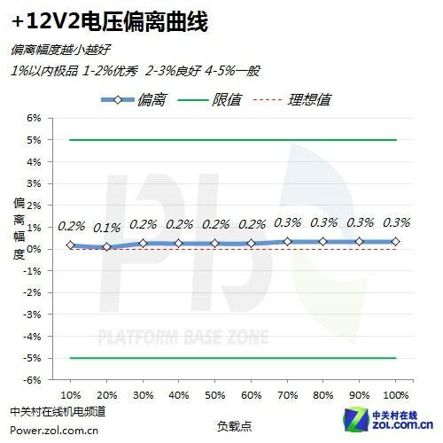 4项测试均没拥有超越1% 评海盗船1200W电源