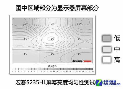 273.7d/m2.宏碁S235HL屏幕的左上角部分亮度最低,相比中央点的...