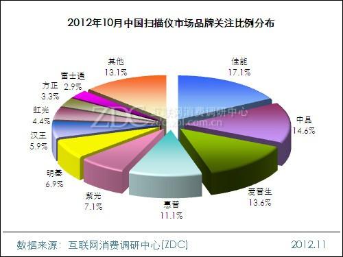 2012年10月中国扫描仪市场分析报告