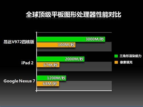 昂达四核平板详解:全球顶级8引擎图形GPU性能狂飙