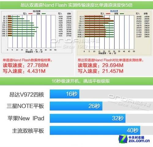 昂达V812四核版大量到货固件再升级