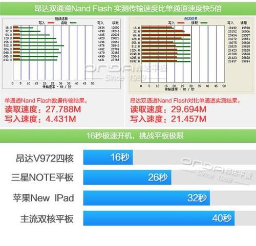 压轴巨作!全球首款A7四核平板昂达V812四核上市