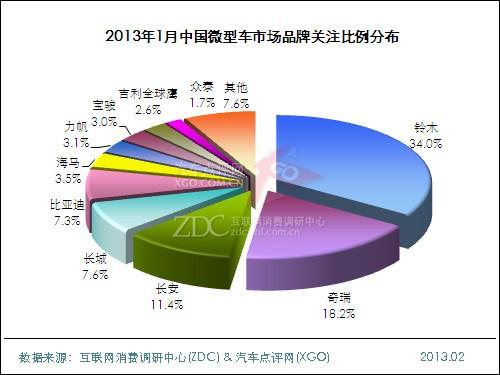 2013年1月中国微型车市场分析报告