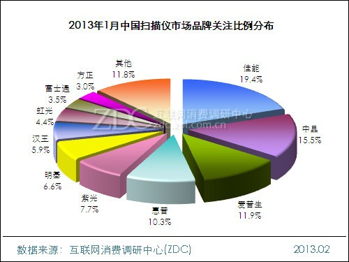 2013年1月中国扫描仪市场分析报告
