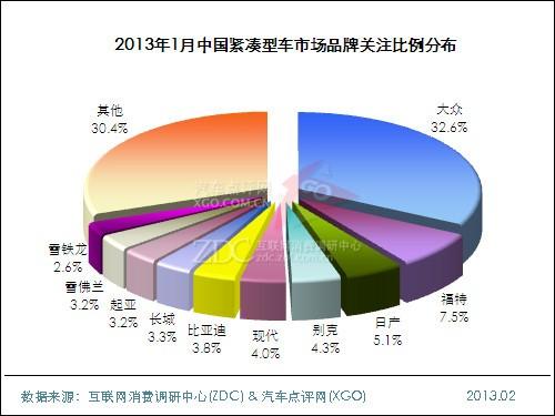 2013年1月中国紧凑型车市场分析报告