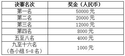 JJ比赛联合武汉总工会举办象棋赛事 参与赢5W奖金