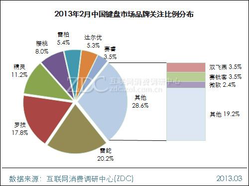 2013年2月中国键盘市场分析报告