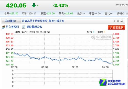 苹果股价下跌40% 市值蒸发2000亿美元