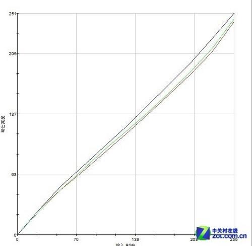 五顶级液晶决战伽马曲线_编辑教你如何选!主流27英寸液晶横评
