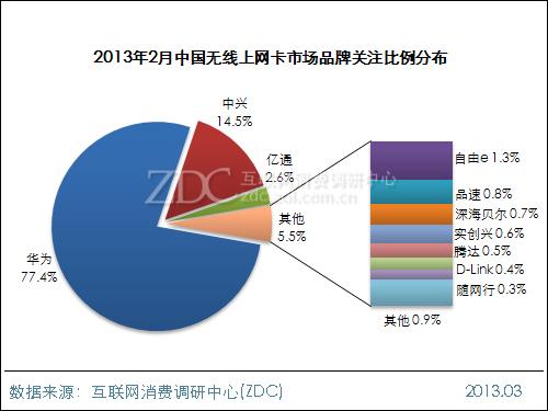 2013年2月中国无线上网卡市场分析报告
