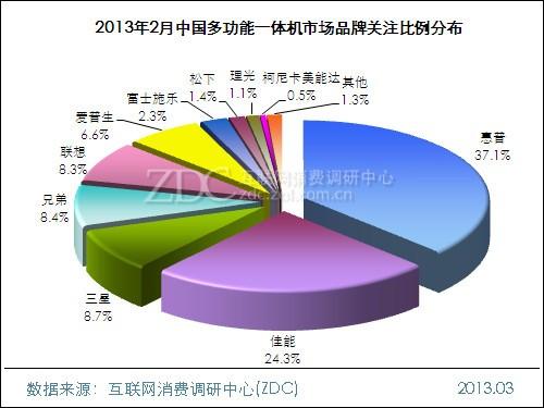 2013年2月中国多功能一体机市场分析报告