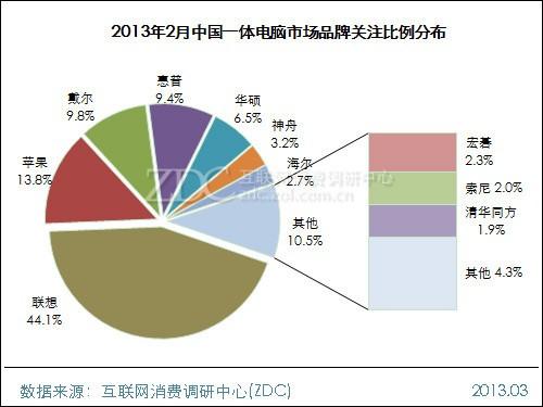 2013年2月中国一体电脑市场分析报告