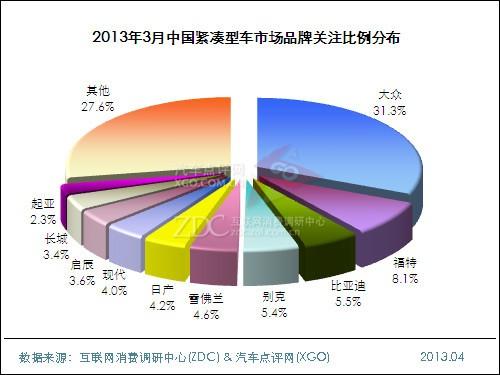 2013年3月中国紧凑型车市场分析报告