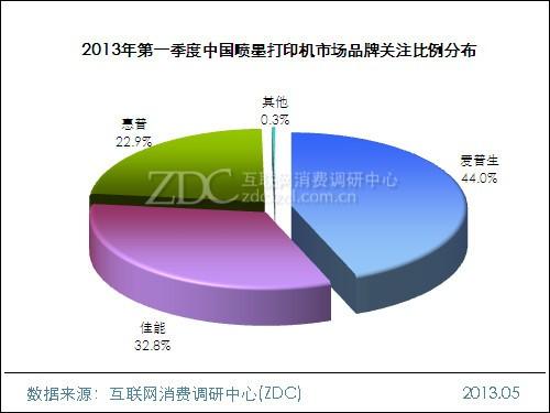 2013年第一季度中国喷墨打印机市场研究报告