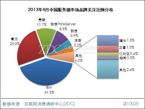2013年4月中国服务器市场分析报告