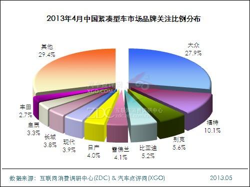 2013年4月中国紧凑型车市场分析报告
