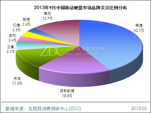 2013年4月中国移动硬盘市场分析报告