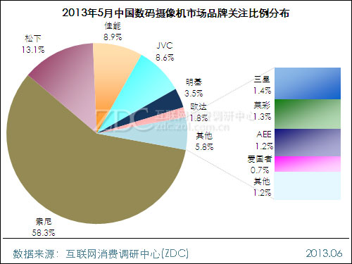 2013年5月中国数码摄像机市场分析报告