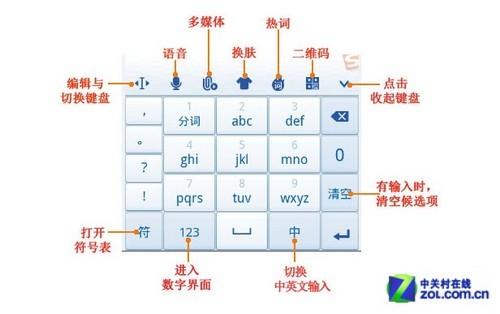 九宫格键盘键位分析
