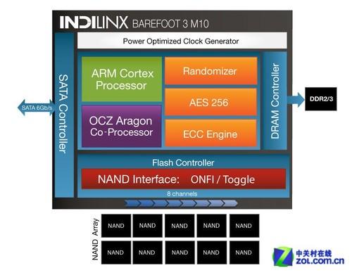 20nm+大脚3主控!OCZ Vertex450 SSD评测