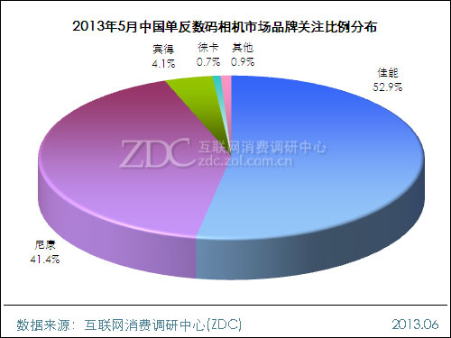 2013年5月中国单反数码相机市场分析报告