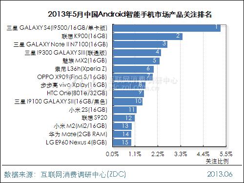 2013年5月中国Android智能手机市场分析报告