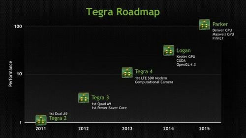 NVIDIA:将向ARM厂商开放Kepler显卡授权