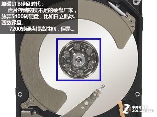 单碟极速威名扬 四款1TB台式机硬盘横评