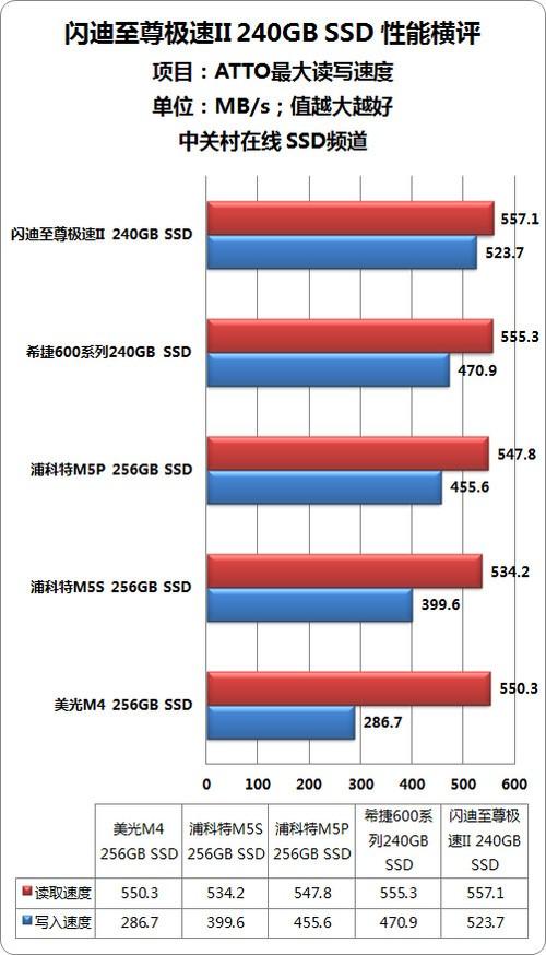 至尊极速II 闪迪旗舰240G固态硬盘评测