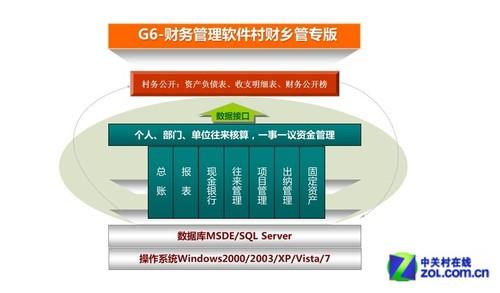便捷管理 用友G6财务软件售价3840元