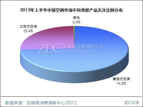 据zdc数据显示,壁挂式空调的关注占比已超过七成