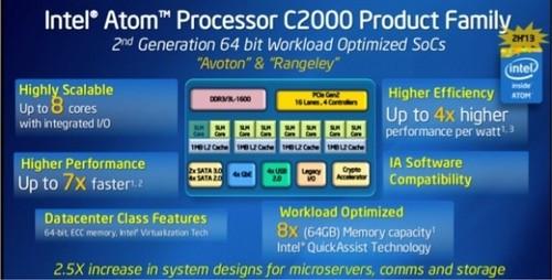 英特尔将发Atom C2000芯片 比上代快7倍