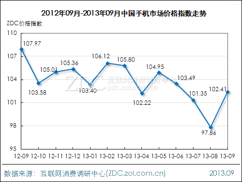 2013年9月中国手机市场价格指数走势_苹果iP