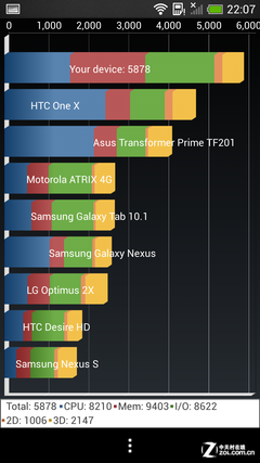 延续金属风+UltraPixel HTC One mini评测