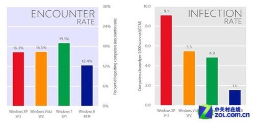 微软:看到这些数据你还会坚持WinXP吗