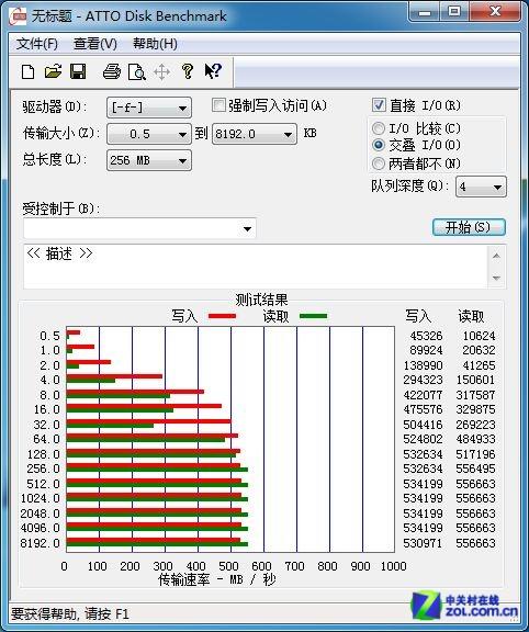 19nm啥性能 OCZ Vector150 SSD深度测试