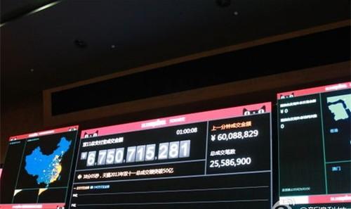 阿里双11交易破百亿:超去年成定居