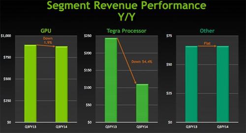 营收下滑 NVIDIA应该放弃Tegra业务吗?