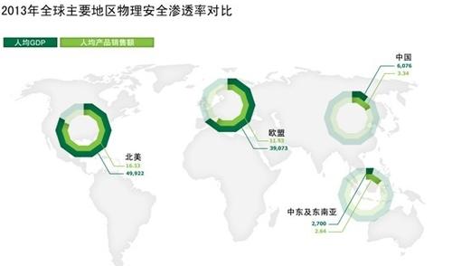 安防市场2013形势分析及未来趋势预测