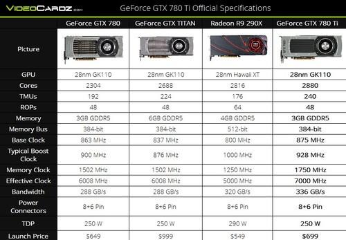 配置2880SPs NVIDIA发布GTX-780Ti显卡
