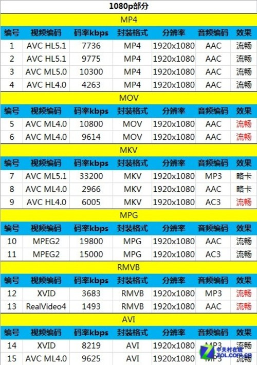3GB RAM+骁龙800 旗舰ELIFE E7抢先评测