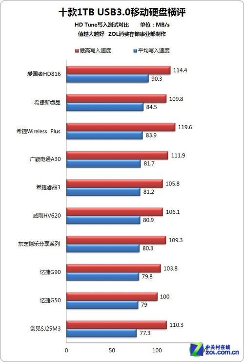 存储谁为王 USB3.0移动硬盘年度横评