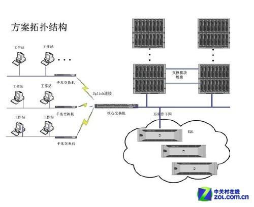 戴尔的组织结构图